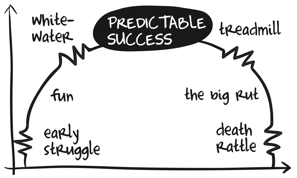 Image result for predictable success