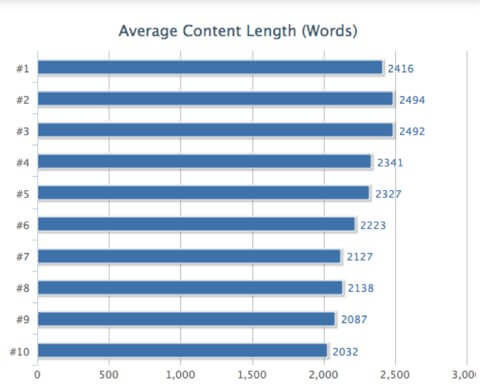 Long Form Content: It's Time We Take It Seriously