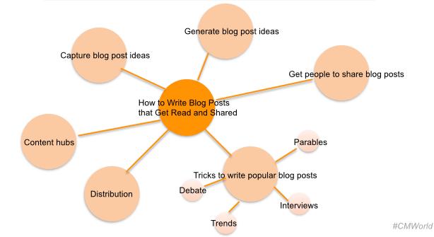 Dietrich Content Map