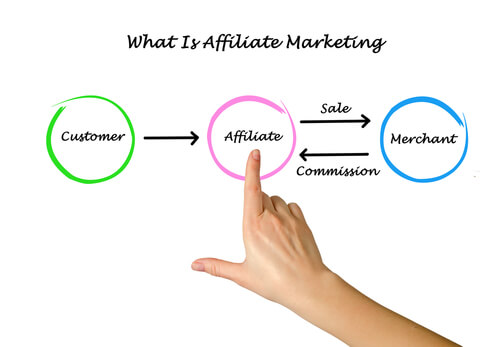 Affiliate Marketing is Far From Dead