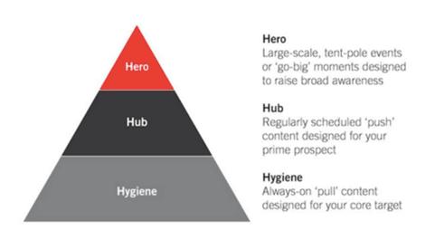 Quality vs. Quantity: Hero, Hub, and Hygiene Content