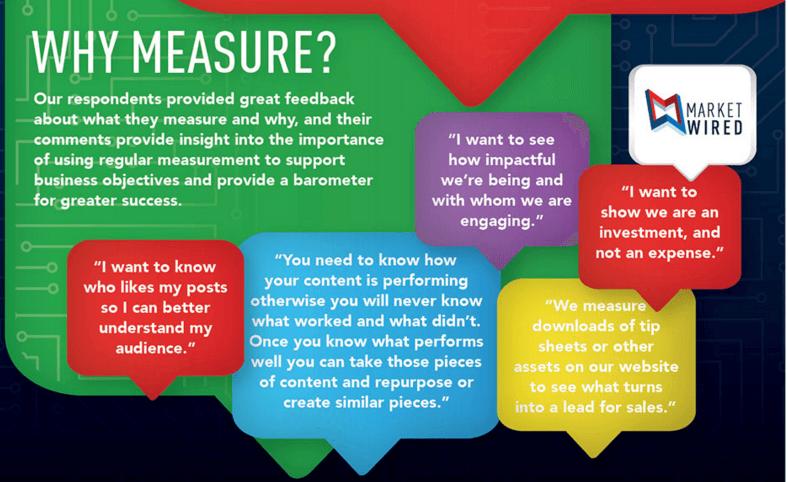 Marketwired Survey Measurement