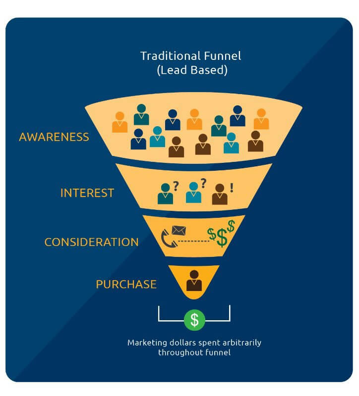 traditional leads-based marketing funnel