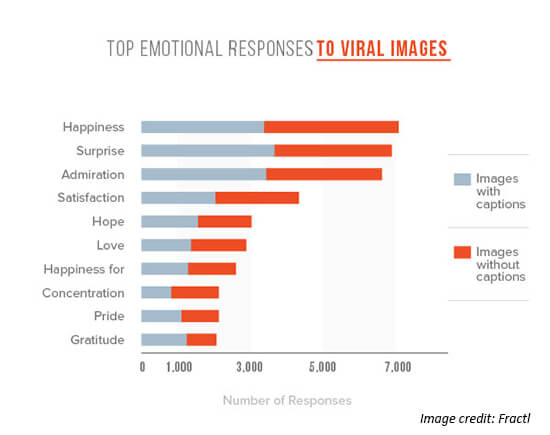 Viral Emotions