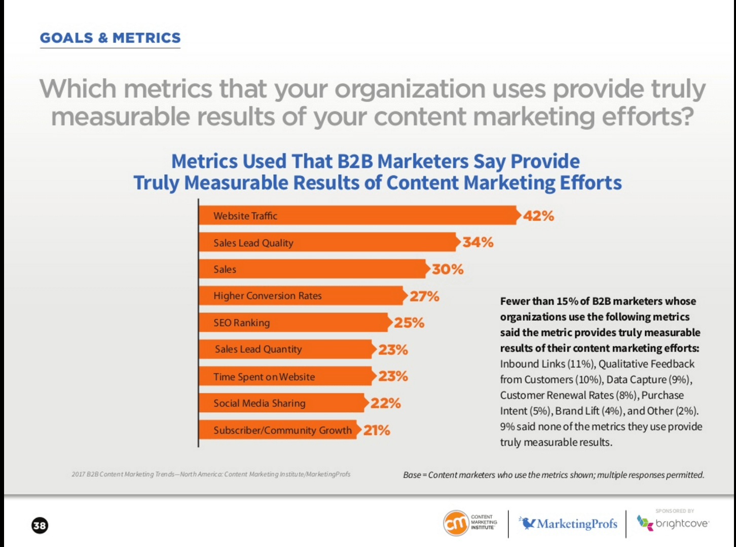 CMI and MarketingProfs Survey 1