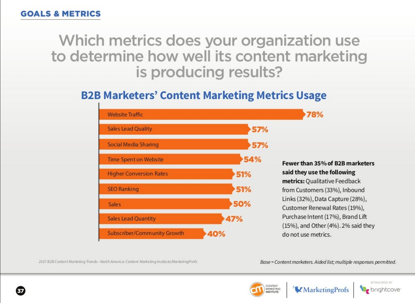 CMI and MarketingProfs Survey 2