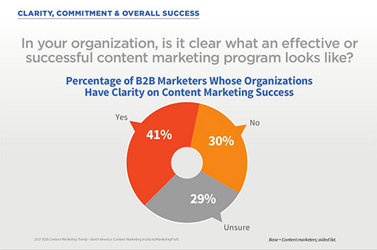 B2B marketers whose organizations have clarity on content marketing success