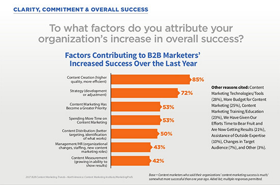 factors contributing to B2B marketers increased success