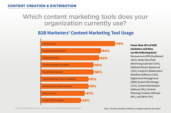 B2B marketers' content marketing tools usage
