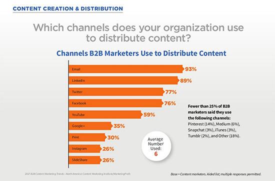 Four Changes Content Creators Should Make