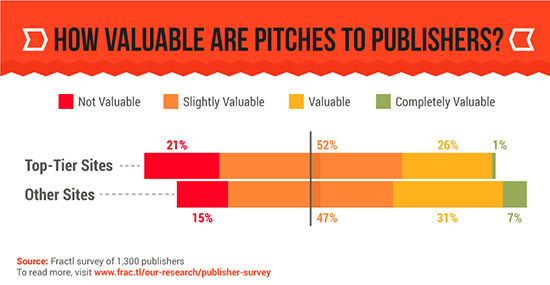 How valuable are pitches to publishers?