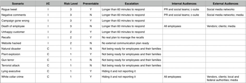 Example Risk Matrix