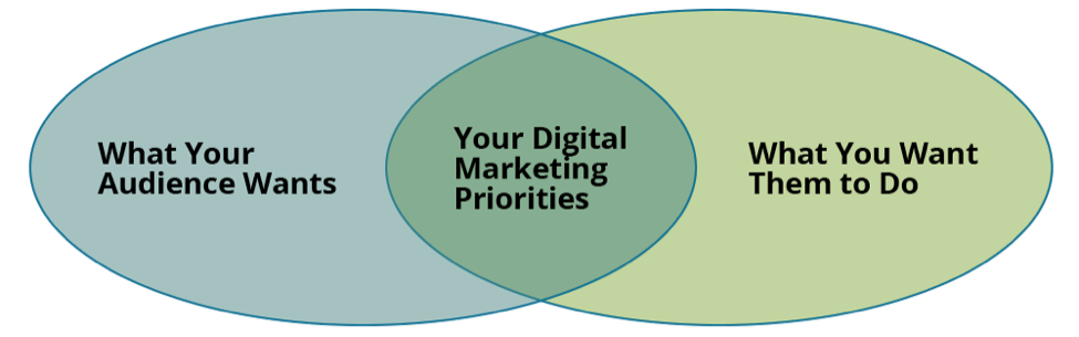 Digital Marketing Priorities
