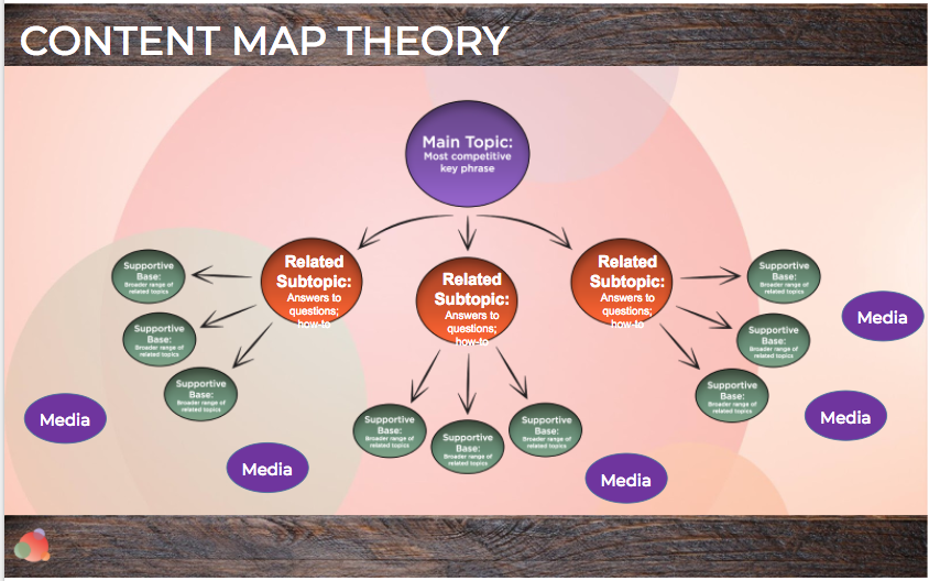 Content Map Theory