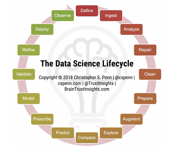 The Data Lifecycle for Communicators: Part 1