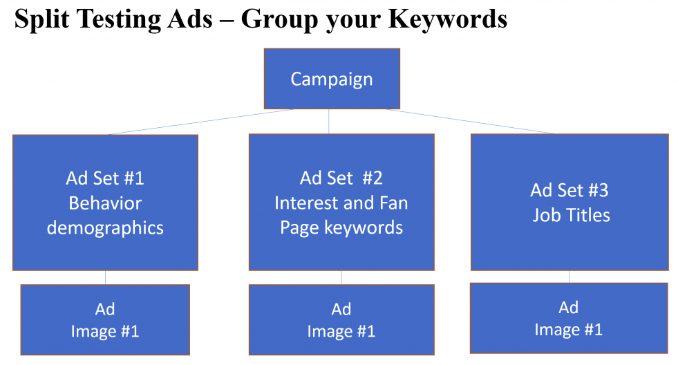 How to Build and Measure an Effective Facebook Ads Strategy