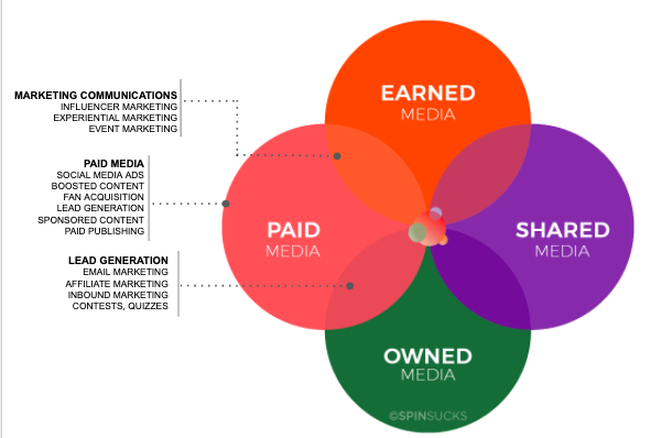 Paid Media In the PESO Model