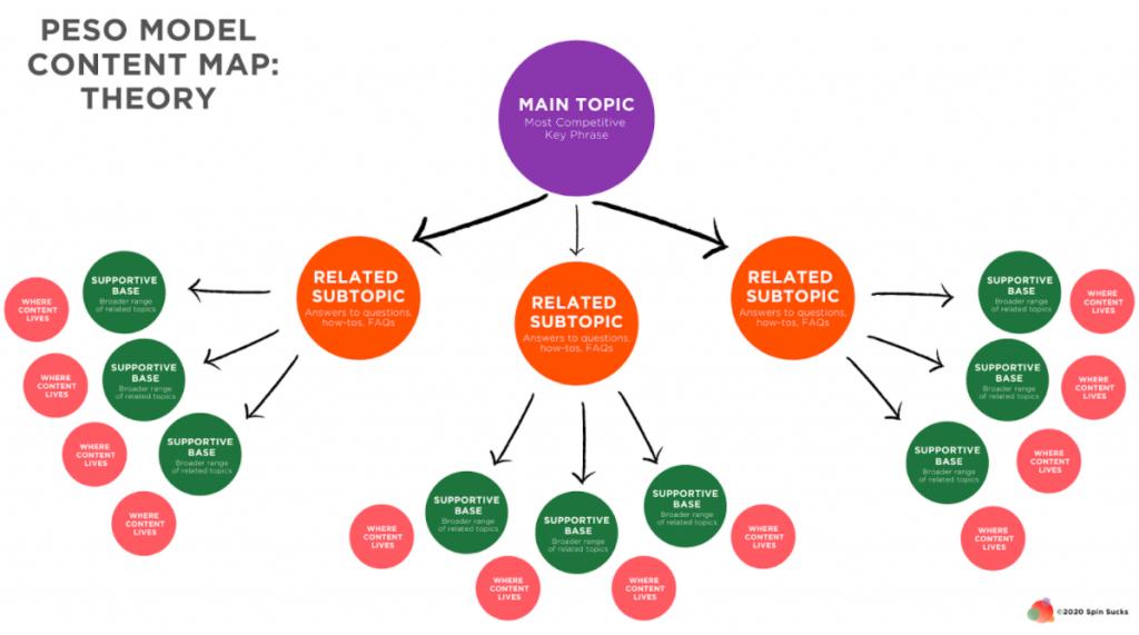 PESO Model 2020 Content Map