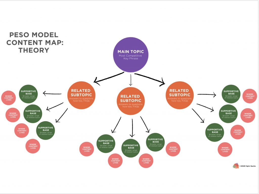 PESO Model Content Map Theory ©2021 Spin Sucks