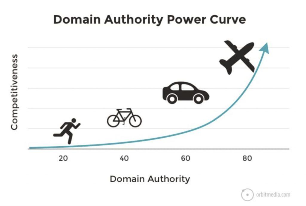 Domain Authority Power Curve