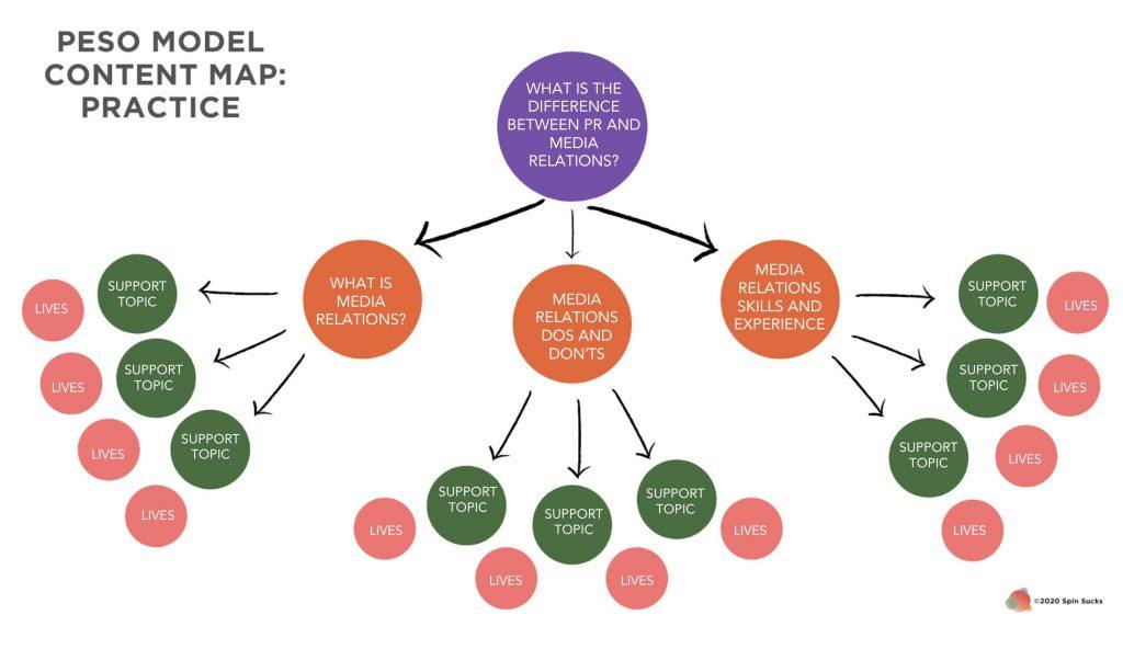 PESO Model Content Map Practice © 2020 Spin Sucks