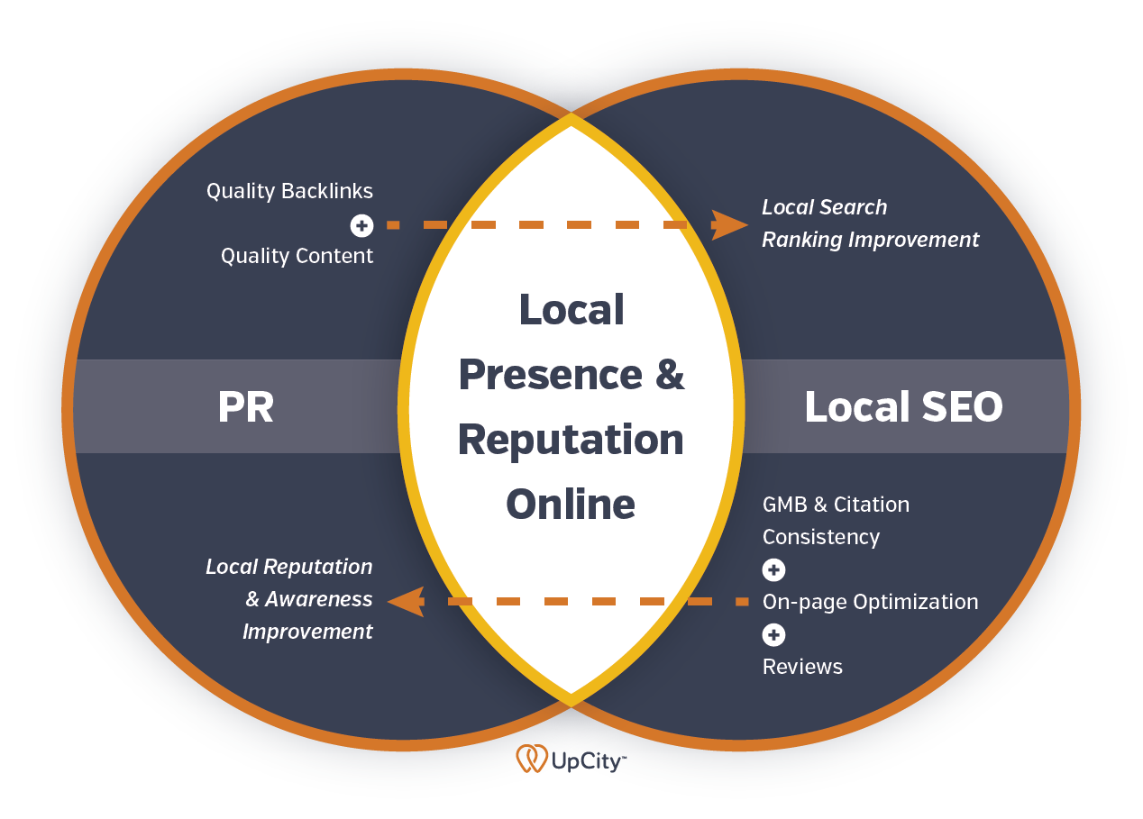 How to Integrate Local SEO Into Your PR Strategy